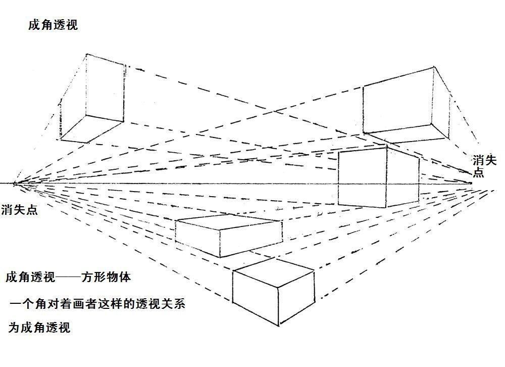 素描的基本透视分类