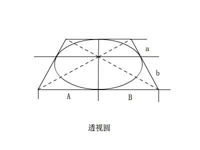 圆形透视的基本规律